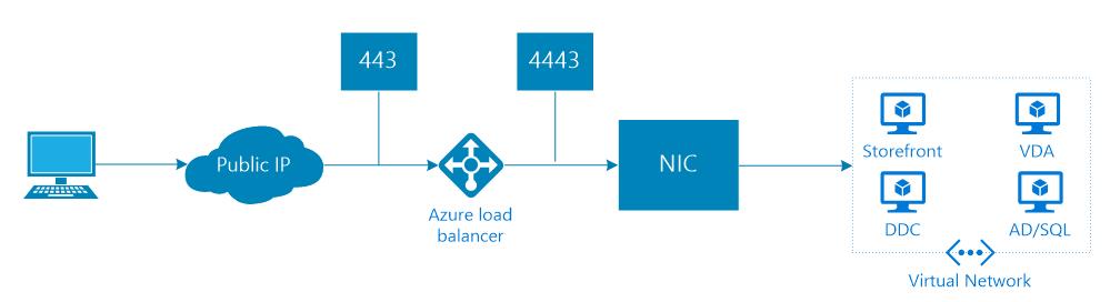 Azure Internet Proxy Server