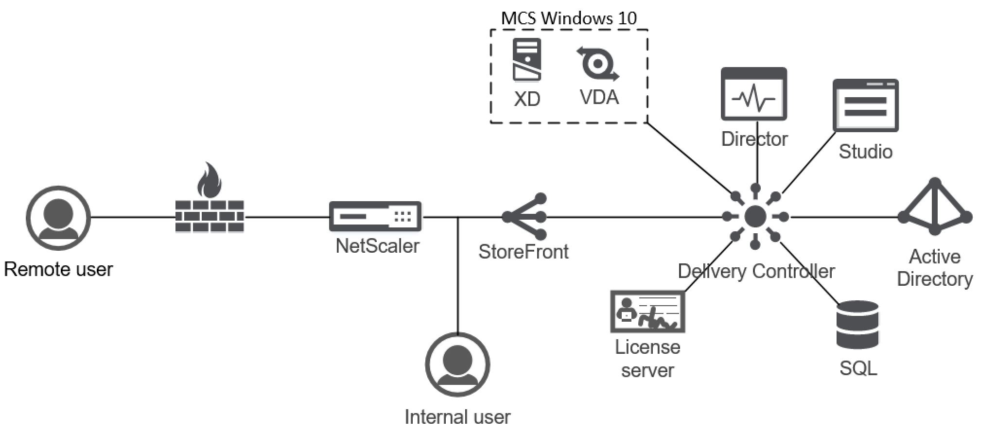 Visio MCS Citrix 7.13 incl SF