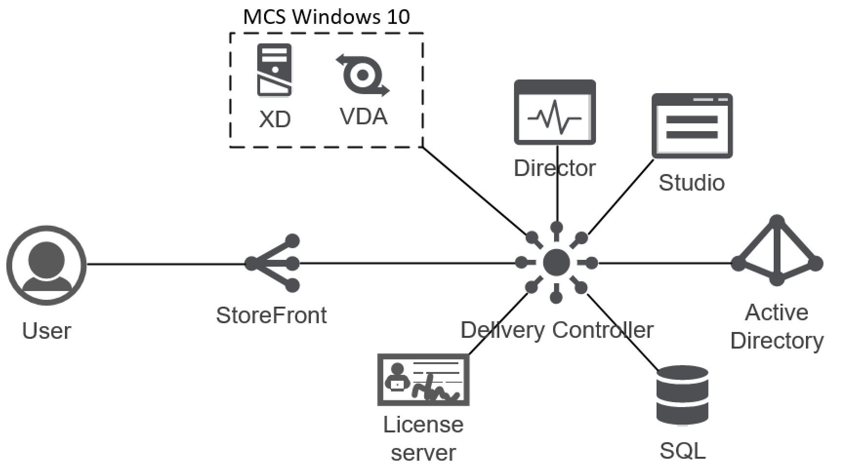Visio MCS Citrix 7.13