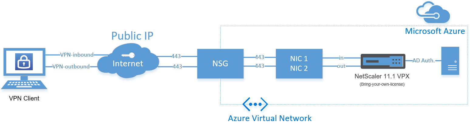 Configure Citrix ADC – NetScaler Gateway SSL VPN in Azure as