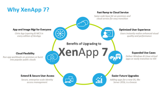 Migrate from XenApp 6 5 to XenApp 7 x in just a few steps
