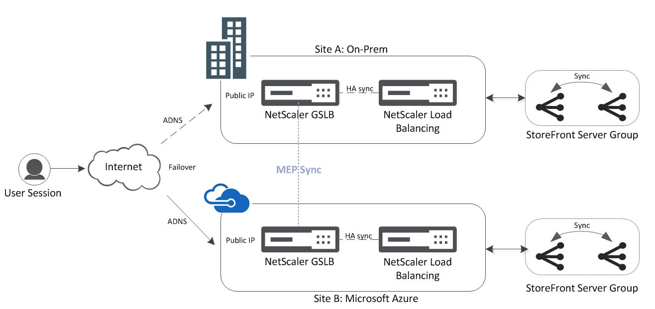 Configure NetScaler Global Server Load Balancing to Recover
