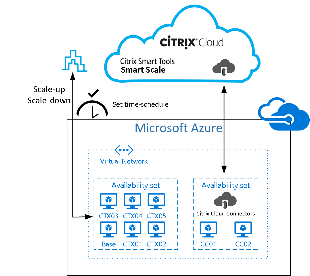 Using Citrix Smart Tools – Smart Scale to reduce your XenApp