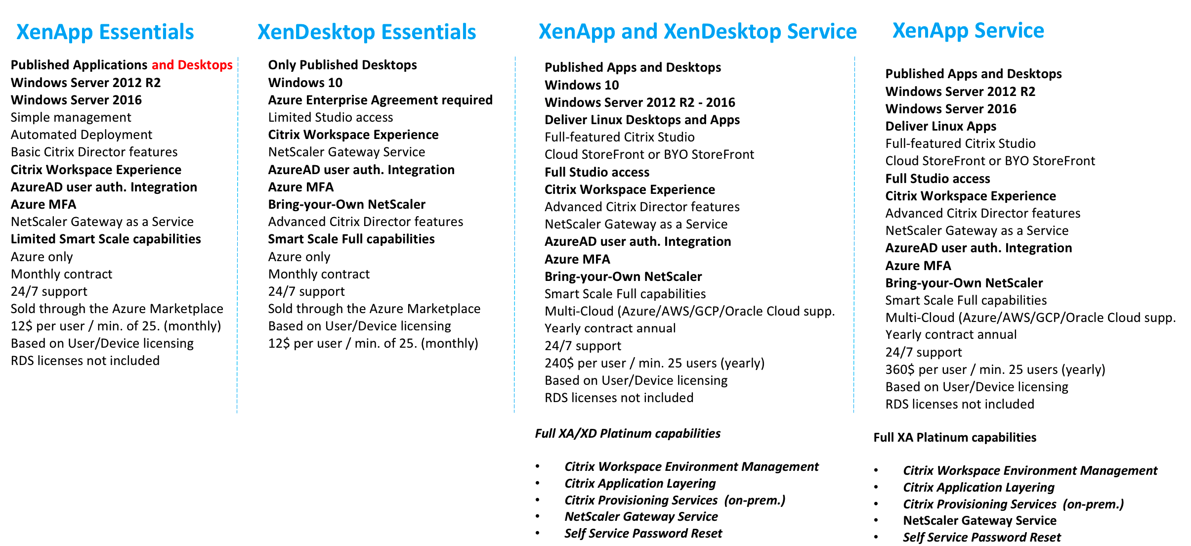 Configure Citrix Cloud Virtual Apps and Desktops – XenApp