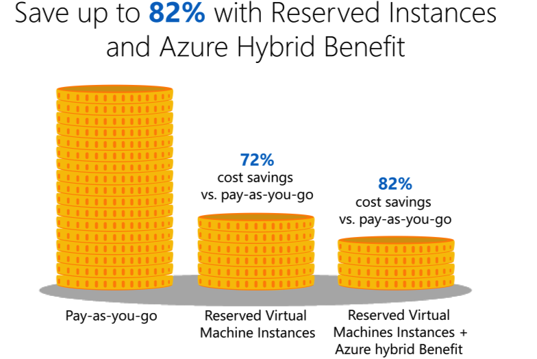 Lift-and-Shift On-Premises VMware workloads to the Microsoft Azure