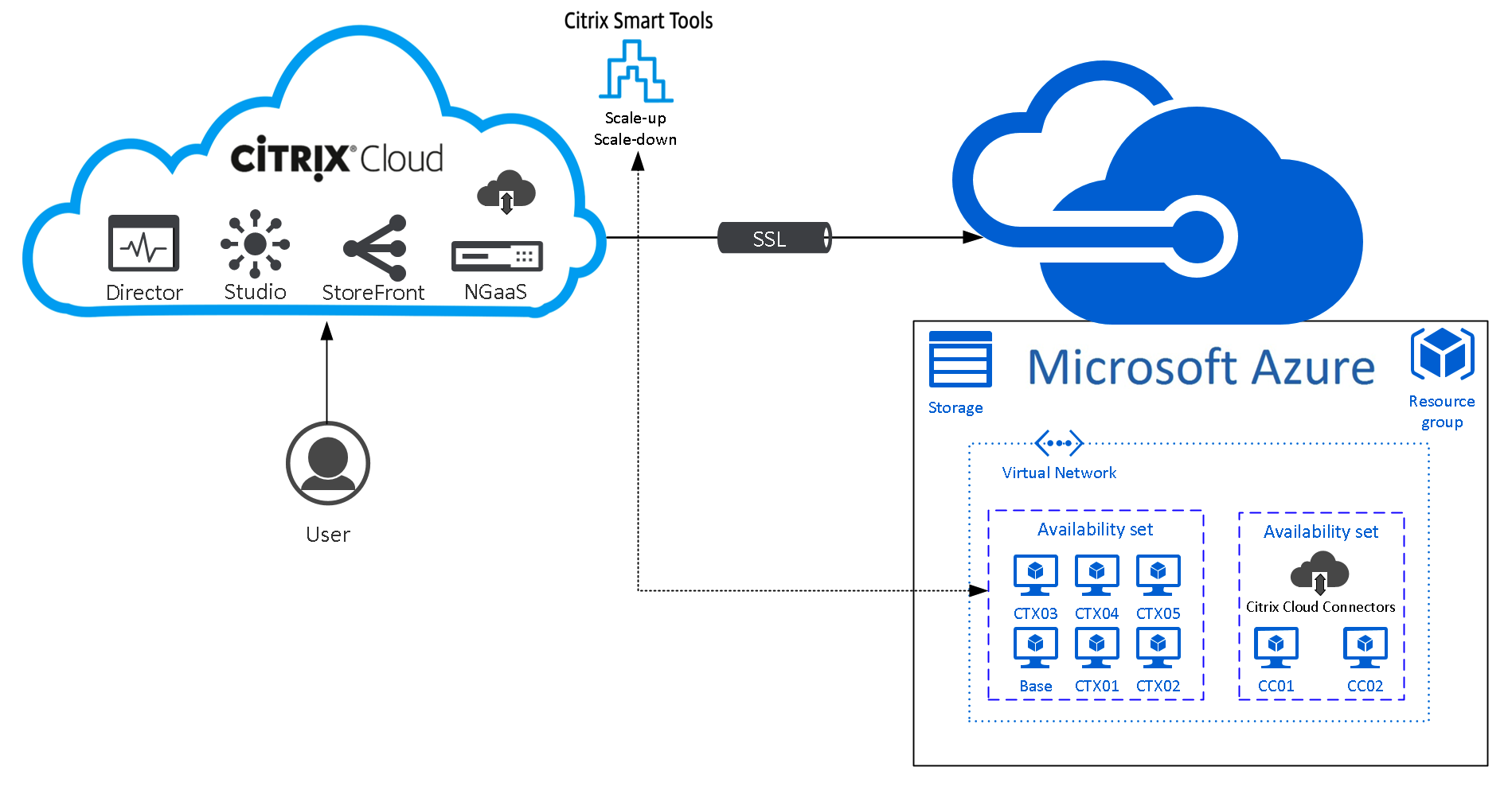 A Breakdown on Citrix Cloud Digital Workspaces in Microsoft