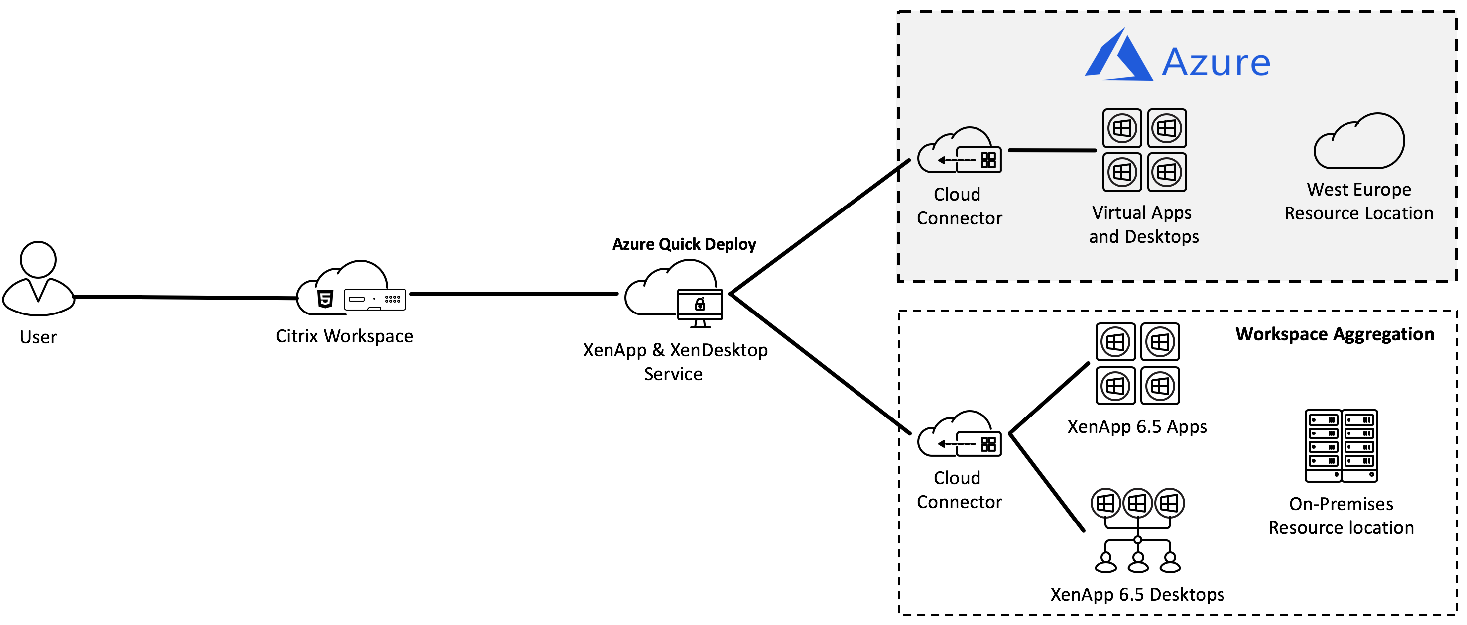 Configure Azure Quick Deploy and Workspace Site Aggregation