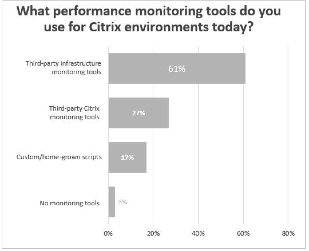 Analyzing and Monitoring the Citrix Digital Workspace: What