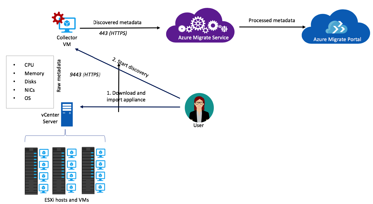 How to use Azure Infrastructure-As-a-Service (IaaS) in the