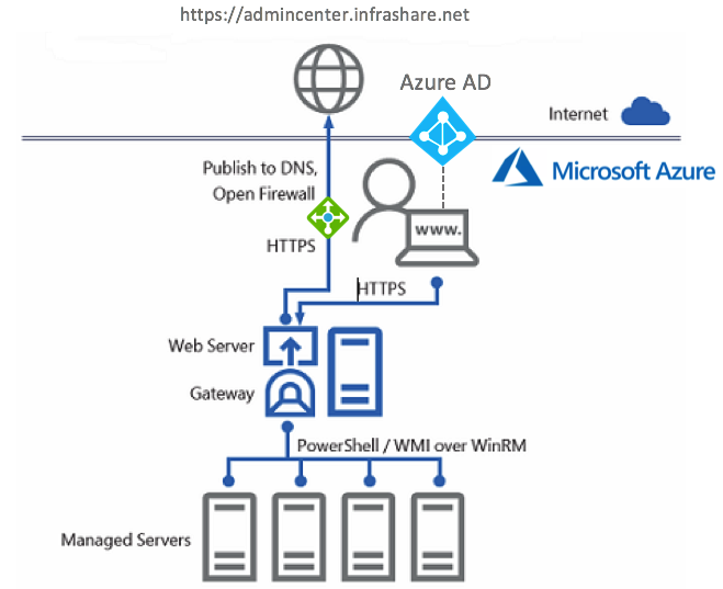 Manage your Azure Hybrid Cloud modern infrastructures with Microsoft