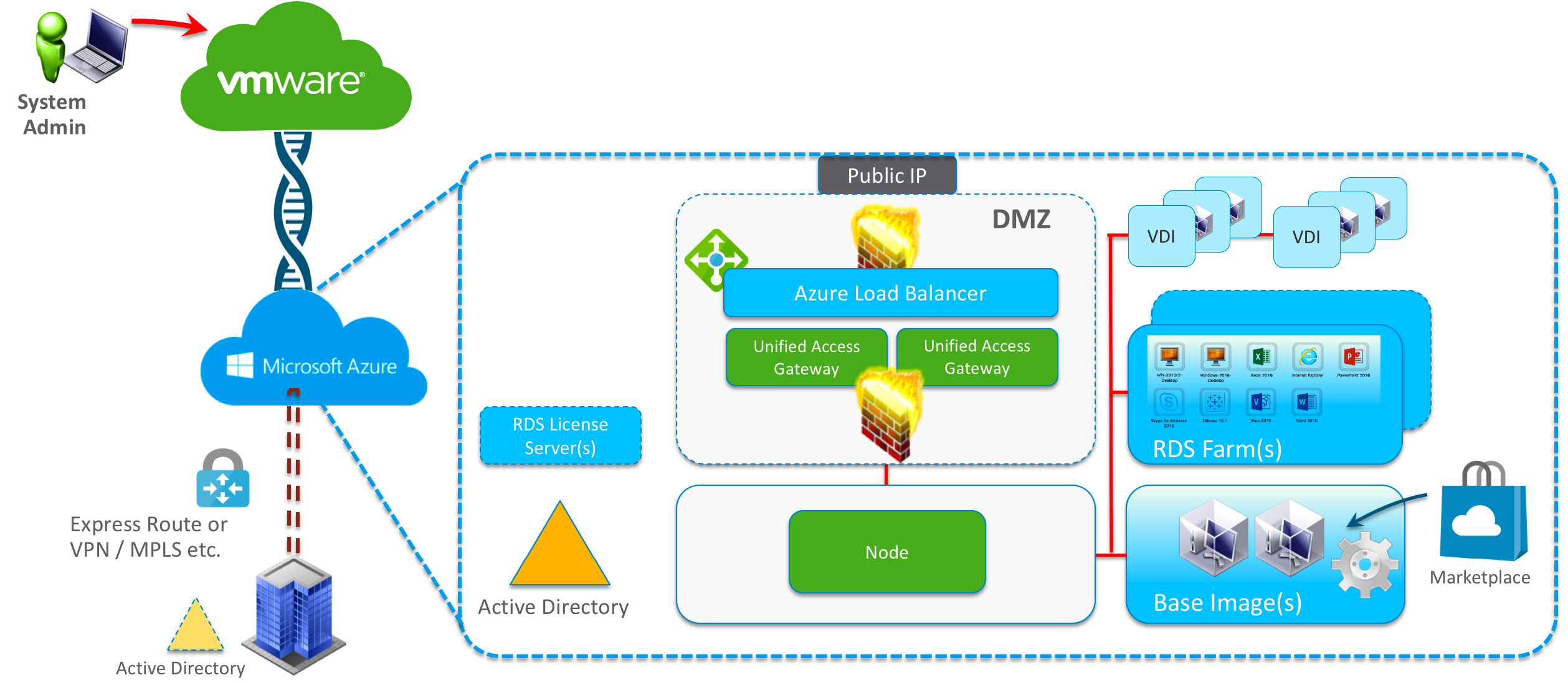 Deploy and Configure Digital Workspaces via VMware Horizon Cloud and