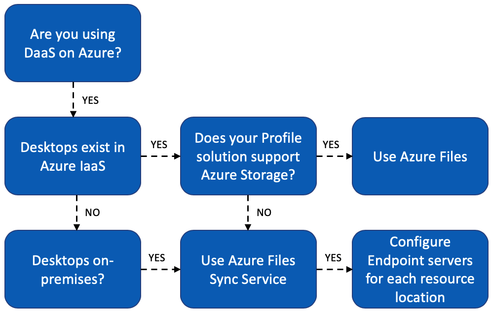 Use Azure File Sync to bridge your storage SMBs and NFS